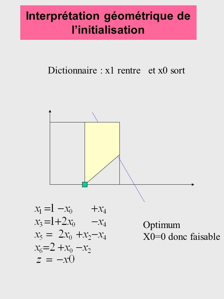 Interprétation géométrique de linitialisation Dictionnaire : x1 rentre et x0 sort Optimum X0=0 donc faisable