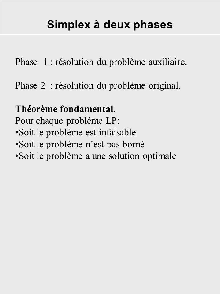 Simplex à deux phases Phase 1 : résolution du problème auxiliaire. Phase 2 : résolution du problème original. Théorème fondamental. Pour chaque problè