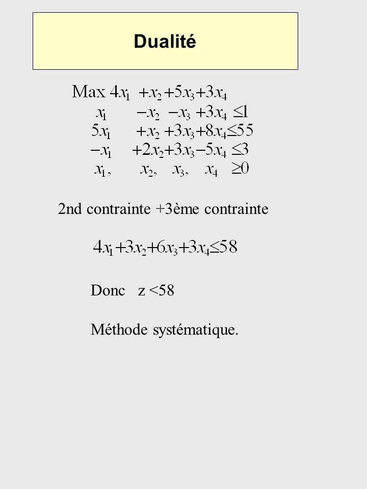 Dualité 2nd contrainte +3ème contrainte Donc z <58 Méthode systématique.