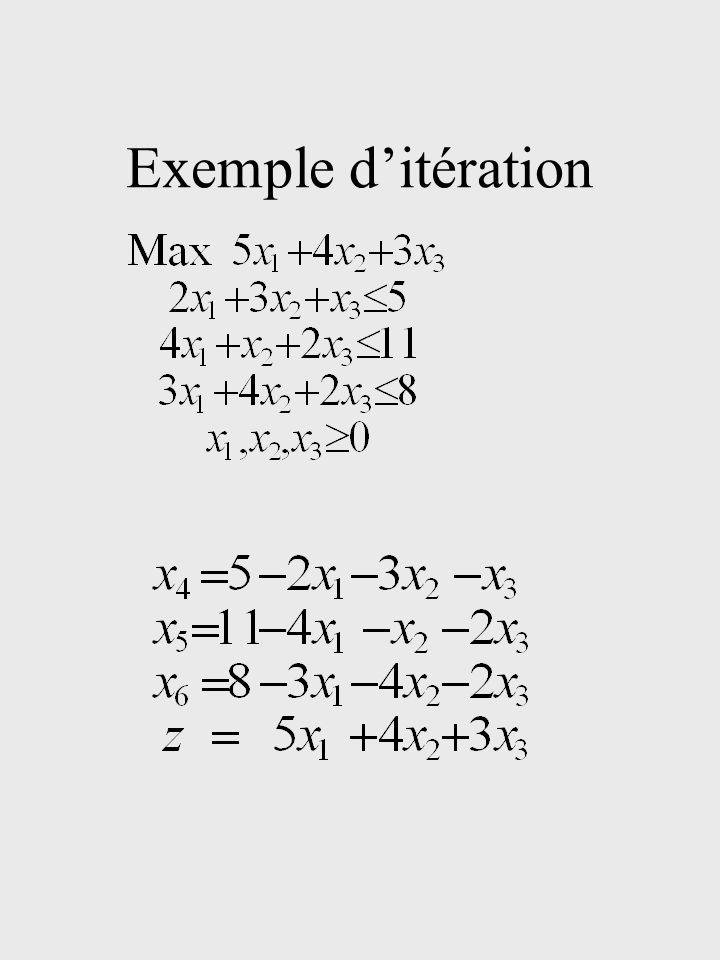 Itération 13/21/2 005/2 0-50-2101 01-3021 0-7/21/2-5/200-25/2 120202 0-50-2101 01-3021 0 00 -13 Faire apparaître 0 dans la colonne du pivot: Optimum atteint.