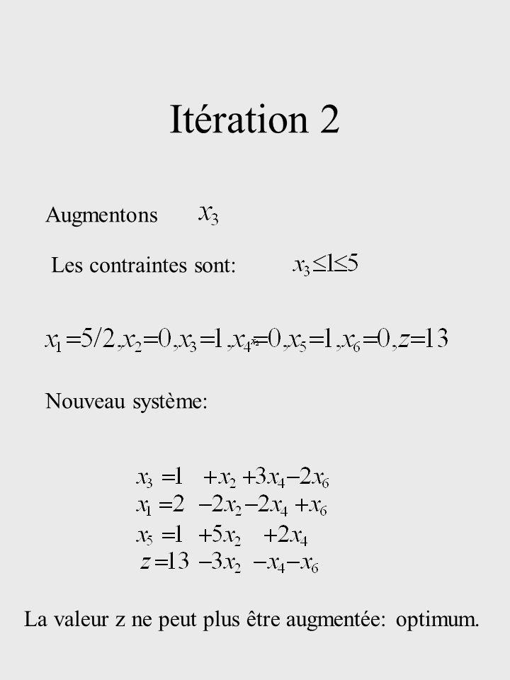 Méthode générale Mise sous forme normale.Itération: Choix dun pivot qui augmente la solution.