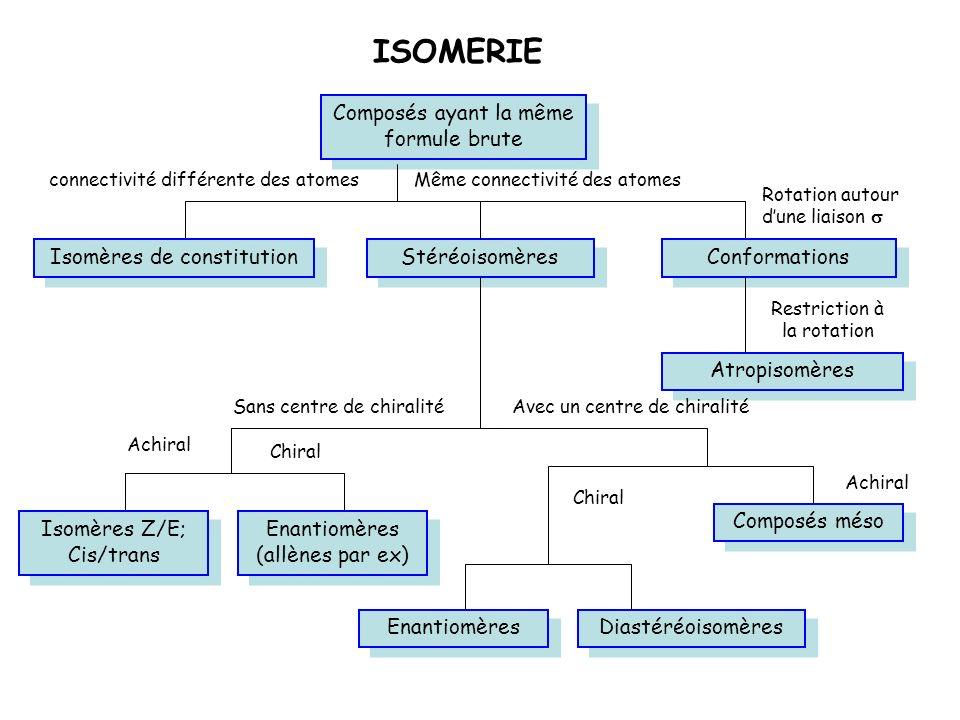ISOMERIE Composés ayant la même formule brute Rotation autour dune liaison Stéréoisomères Isomères de constitution Conformations Atropisomères Restric