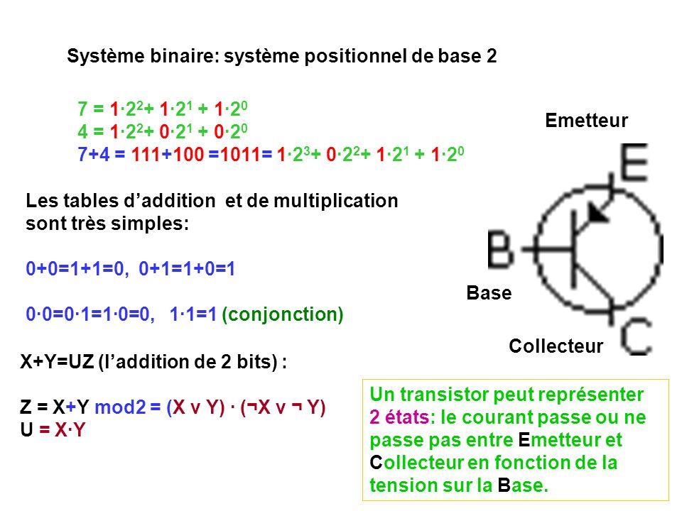 Système binaire: système positionnel de base 2 7 = 1·2 2 + 1·2 1 + 1·2 0 4 = 1·2 2 + 0·2 1 + 0·2 0 7+4 = 111+100 =1011= 1·2 3 + 0·2 2 + 1·2 1 + 1·2 0