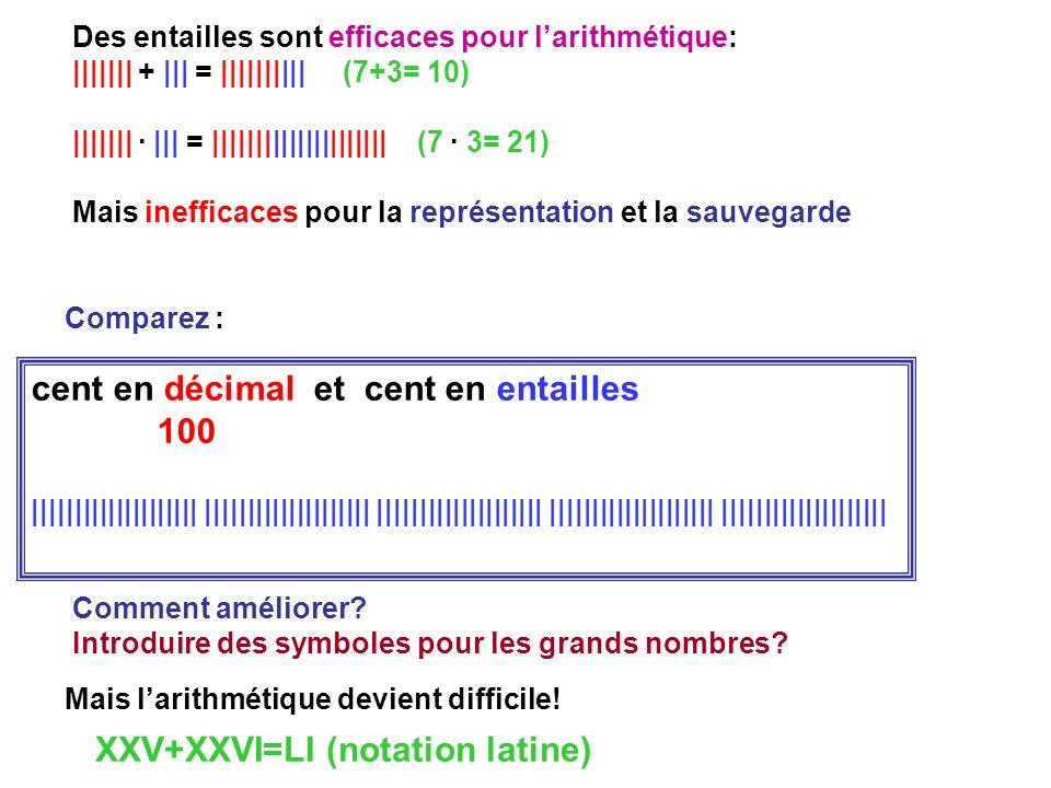Des entailles sont efficaces pour larithmétique: ||||||| + ||| = |||||||||| (7+3= 10) ||||||| · ||| = ||||||||||||||||||||| (7 · 3= 21) Mais inefficac