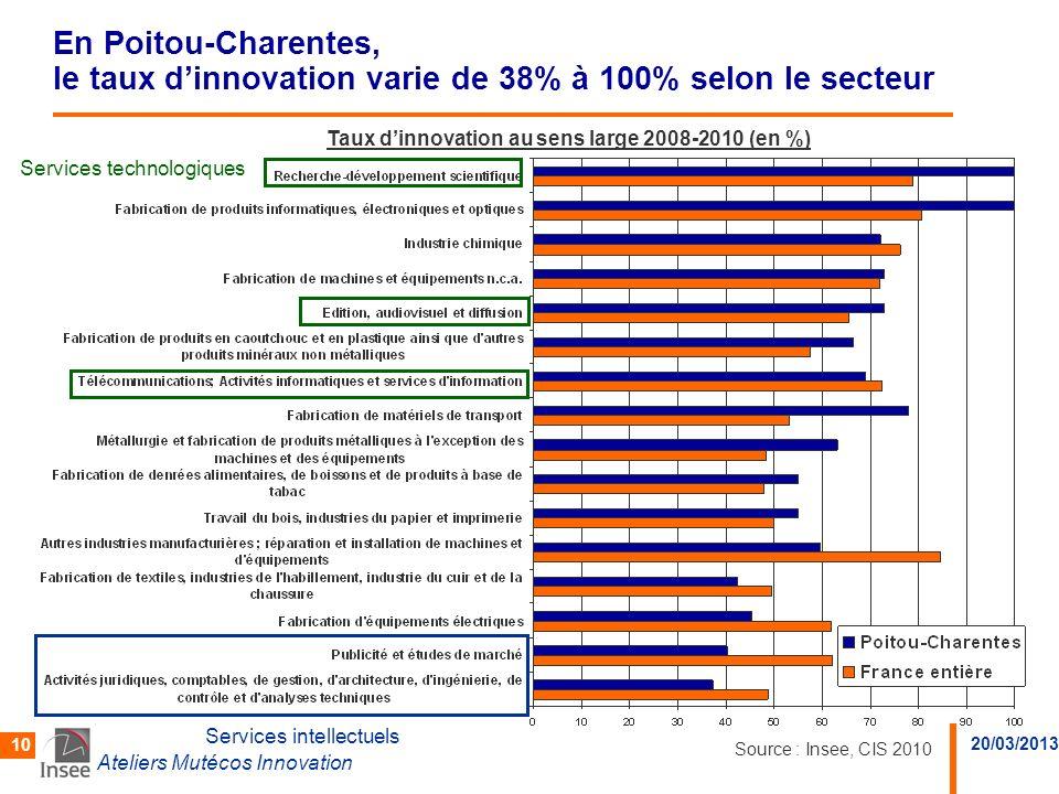 20/03/2013 Ateliers Mutécos Innovation 10 En Poitou-Charentes, le taux dinnovation varie de 38% à 100% selon le secteur Services intellectuels Service