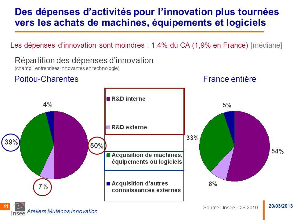 20/03/2013 Ateliers Mutécos Innovation 11 Poitou-Charentes Des dépenses dactivités pour linnovation plus tournées vers les achats de machines, équipem