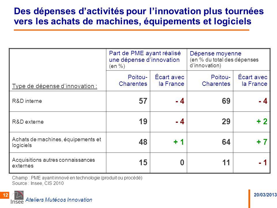 20/03/2013 Ateliers Mutécos Innovation 12 Des dépenses dactivités pour linnovation plus tournées vers les achats de machines, équipements et logiciels