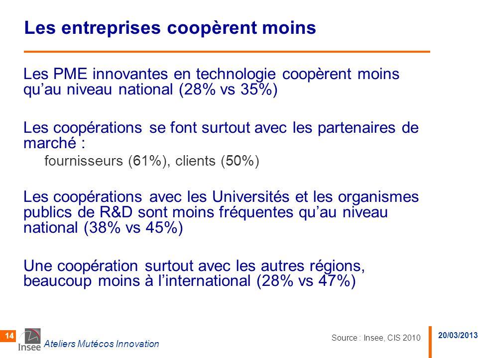 20/03/2013 Ateliers Mutécos Innovation 14 Les entreprises coopèrent moins Les PME innovantes en technologie coopèrent moins quau niveau national (28%
