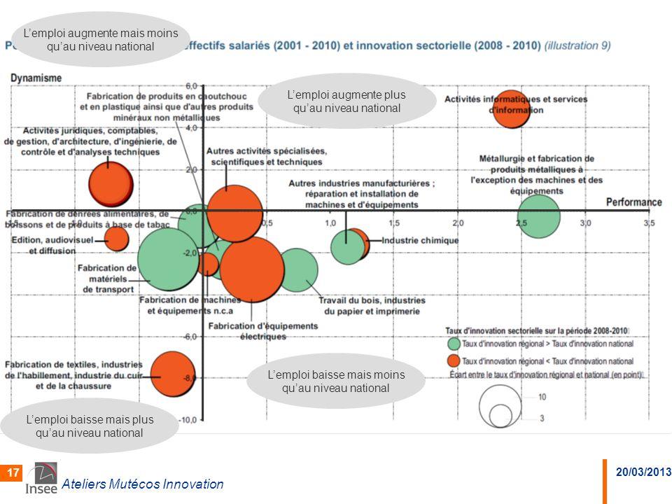 20/03/2013 Ateliers Mutécos Innovation 17 Lemploi augmente plus quau niveau national Lemploi baisse mais moins quau niveau national Lemploi baisse mai