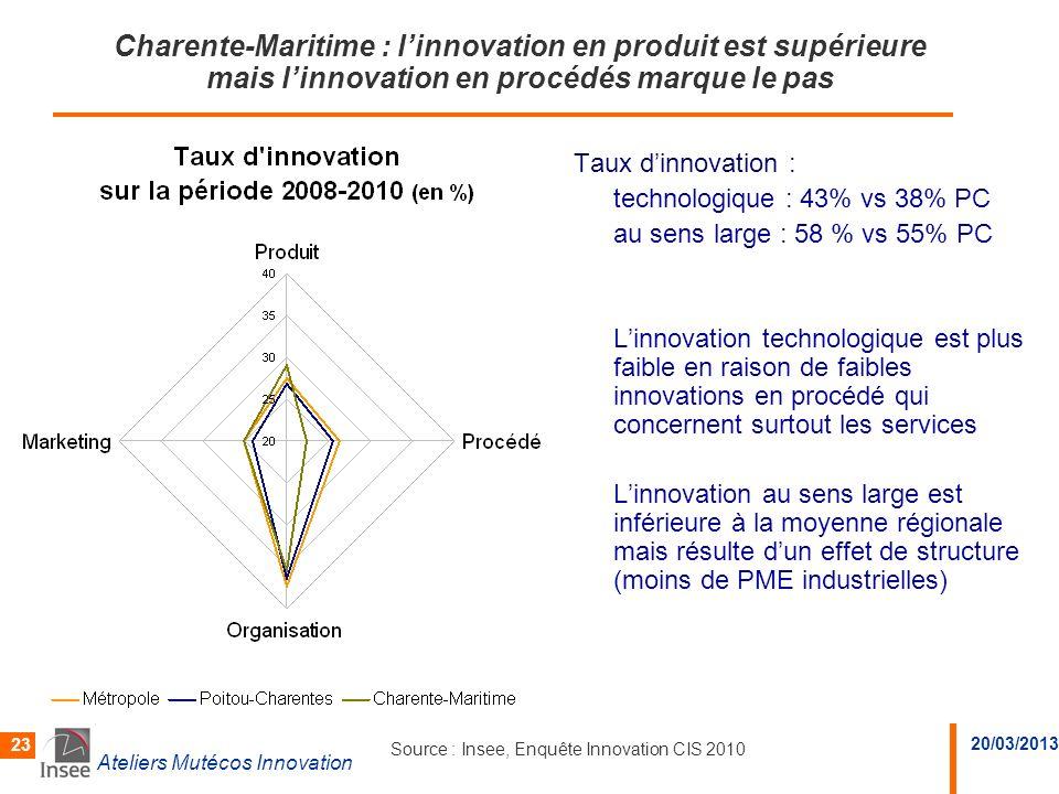 20/03/2013 Ateliers Mutécos Innovation 23 Charente-Maritime : linnovation en produit est supérieure mais linnovation en procédés marque le pas Taux di