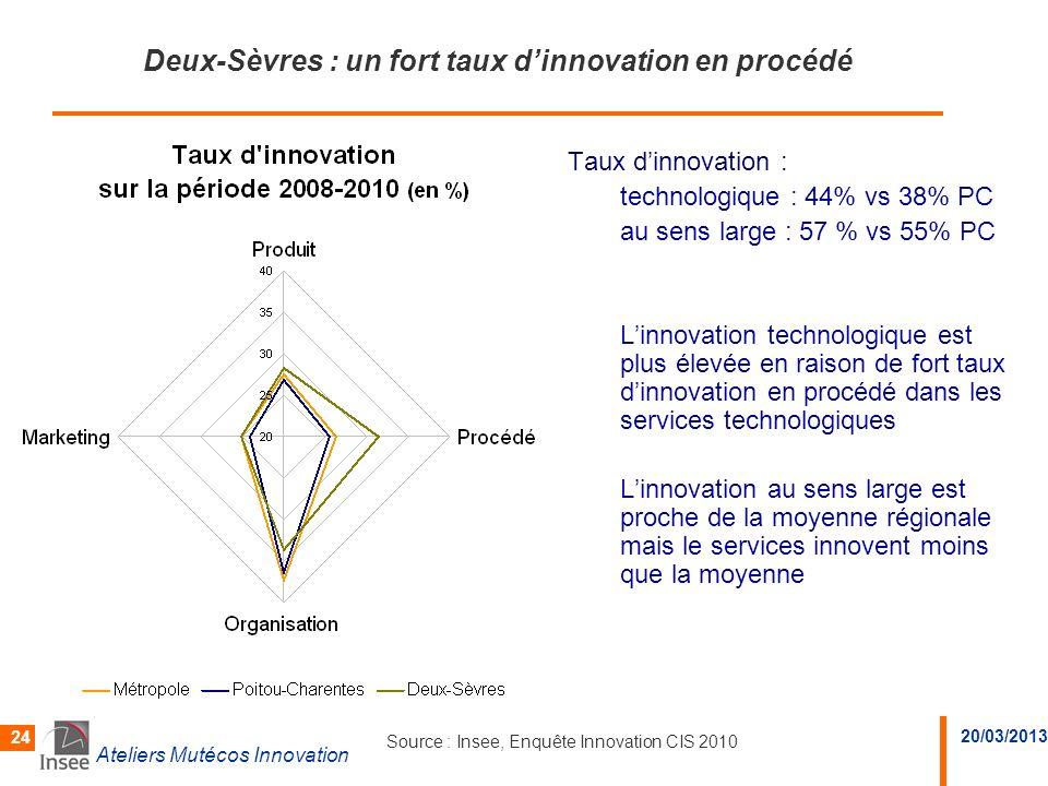 20/03/2013 Ateliers Mutécos Innovation 24 Deux-Sèvres : un fort taux dinnovation en procédé Taux dinnovation : technologique : 44% vs 38% PC au sens l