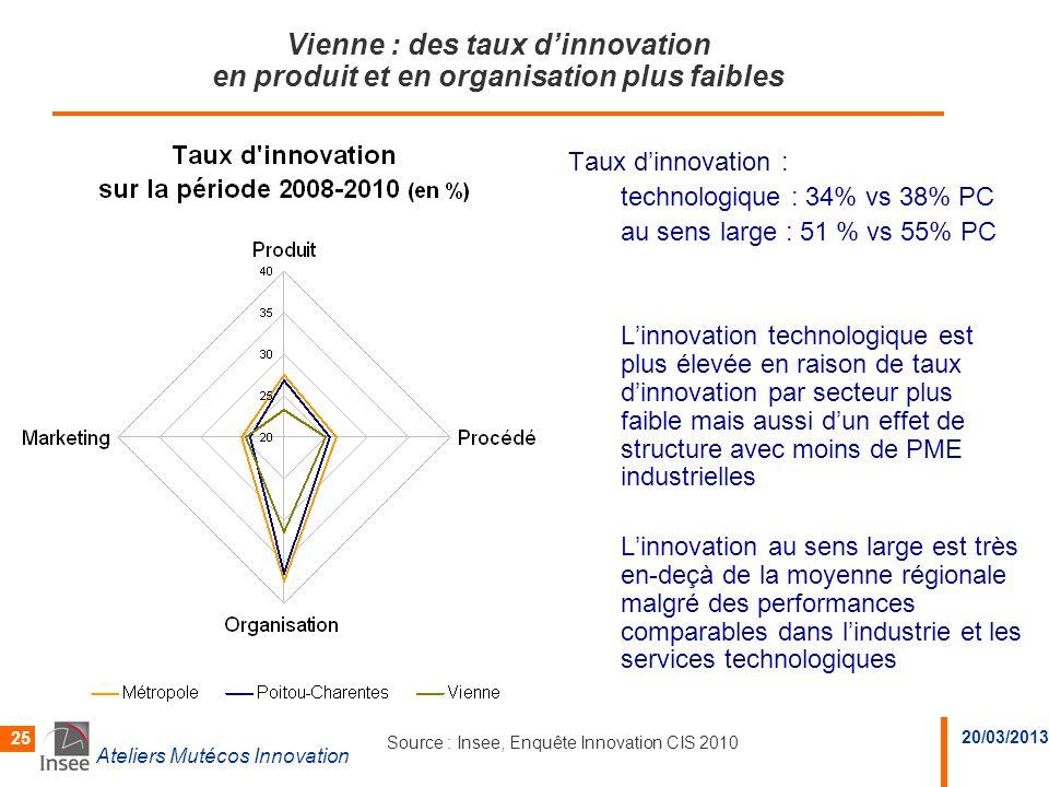 20/03/2013 Ateliers Mutécos Innovation 25 Vienne : des taux dinnovation en produit et en organisation plus faibles Taux dinnovation : technologique :