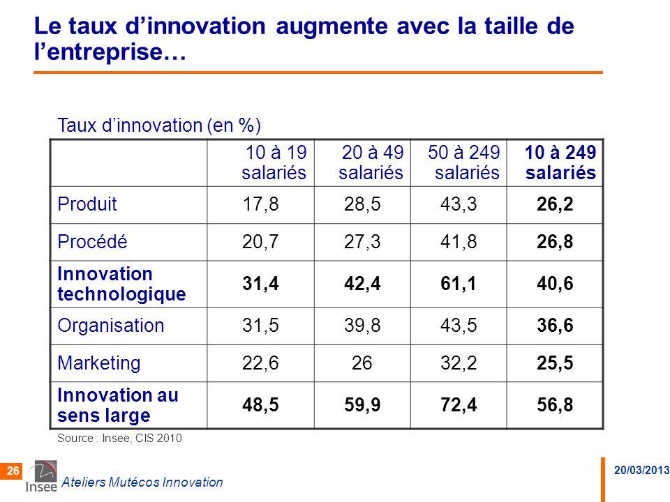 20/03/2013 Ateliers Mutécos Innovation 26 Le taux dinnovation augmente avec la taille de lentreprise… Taux dinnovation (en %) 10 à 19 salariés 20 à 49