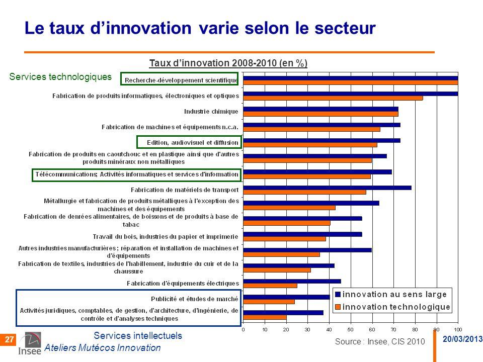 20/03/2013 Ateliers Mutécos Innovation 27 Le taux dinnovation varie selon le secteur Services intellectuels Services technologiques Taux dinnovation 2
