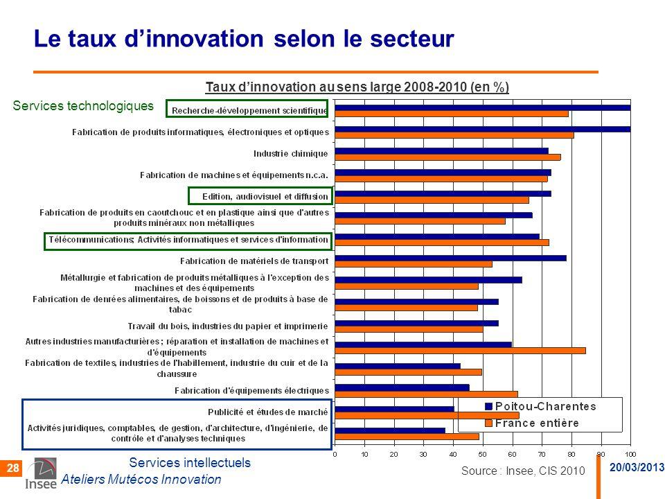 20/03/2013 Ateliers Mutécos Innovation 28 Le taux dinnovation selon le secteur Services intellectuels Services technologiques Taux dinnovation au sens