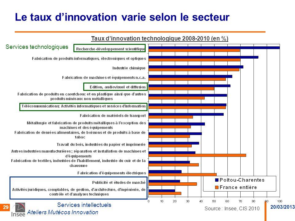 20/03/2013 Ateliers Mutécos Innovation 29 Le taux dinnovation varie selon le secteur Services intellectuels Services technologiques Taux dinnovation t