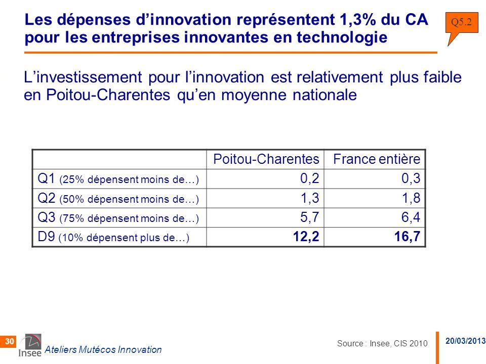 20/03/2013 Ateliers Mutécos Innovation 30 Les dépenses dinnovation représentent 1,3% du CA pour les entreprises innovantes en technologie Linvestissem