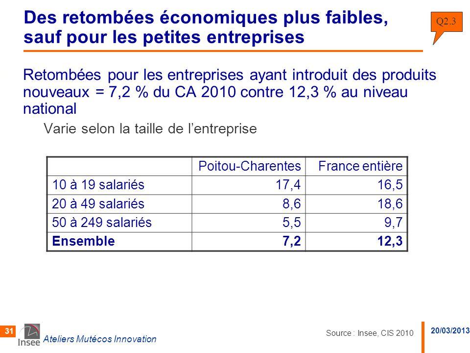 20/03/2013 Ateliers Mutécos Innovation 31 Des retombées économiques plus faibles, sauf pour les petites entreprises Retombées pour les entreprises aya
