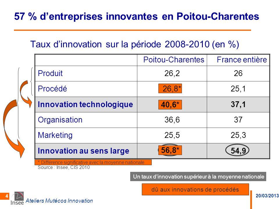 20/03/2013 Ateliers Mutécos Innovation 4 dû aux innovations de procédés Taux dinnovation sur la période 2008-2010 (en %) 57 % dentreprises innovantes