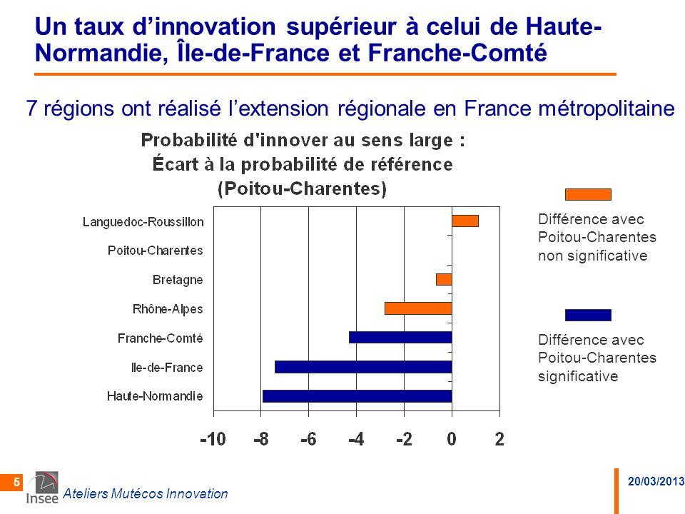 20/03/2013 Ateliers Mutécos Innovation 6 Une situation paradoxale La région Poitou-Charentes est en bonne situation pour linnovation de ses PME… …mais elle occupe le 18 e rang pour le nombre de brevets déposés le 19 e rang pour la part des emplois de conception-recherche