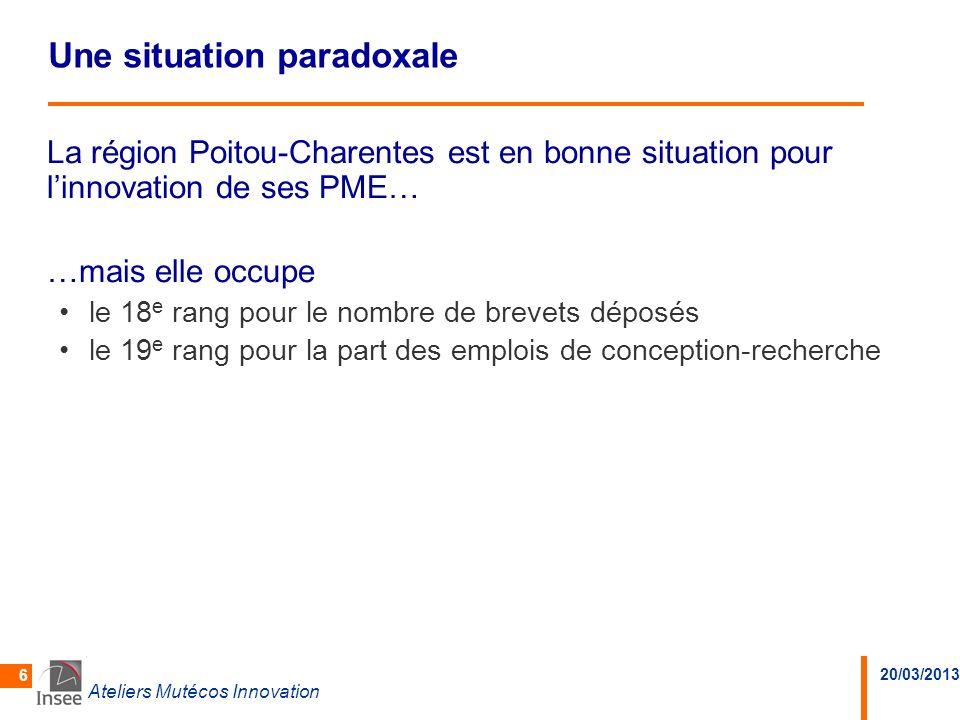 20/03/2013 Ateliers Mutécos Innovation 6 Une situation paradoxale La région Poitou-Charentes est en bonne situation pour linnovation de ses PME… …mais