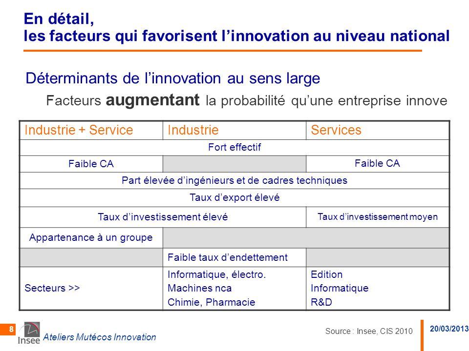 20/03/2013 Ateliers Mutécos Innovation 8 En détail, les facteurs qui favorisent linnovation au niveau national Déterminants de linnovation au sens lar