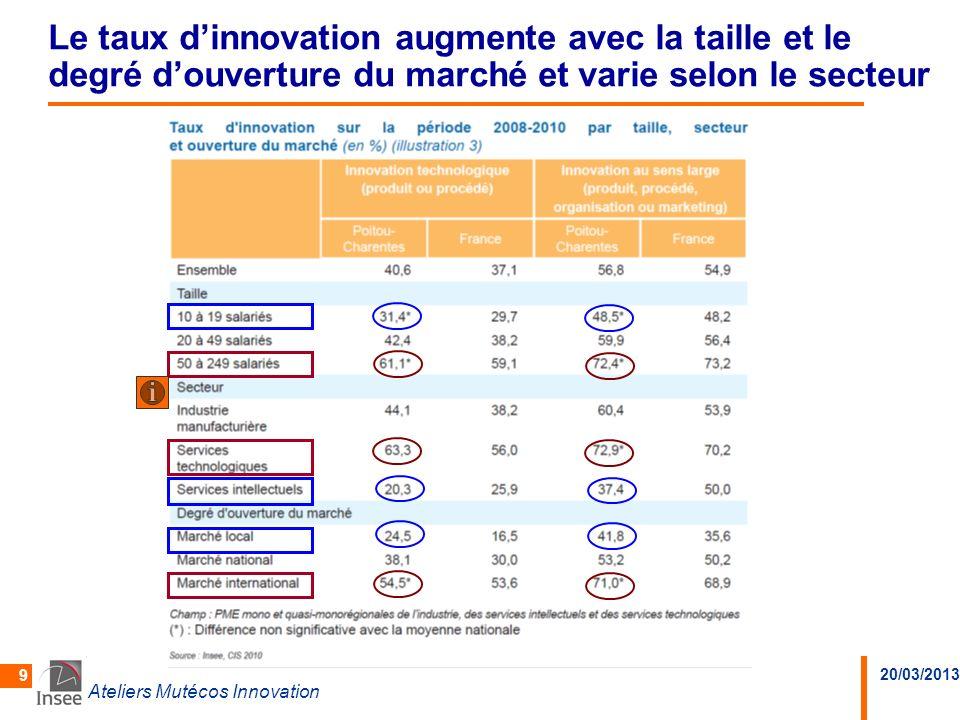 20/03/2013 Ateliers Mutécos Innovation 30 Les dépenses dinnovation représentent 1,3% du CA pour les entreprises innovantes en technologie Linvestissement pour linnovation est relativement plus faible en Poitou-Charentes quen moyenne nationale Poitou-CharentesFrance entière Q1 (25% dépensent moins de…) 0,20,3 Q2 (50% dépensent moins de…) 1,31,8 Q3 (75% dépensent moins de…) 5,76,4 D9 (10% dépensent plus de…) 12,216,7 Source : Insee, CIS 2010 Q5.2