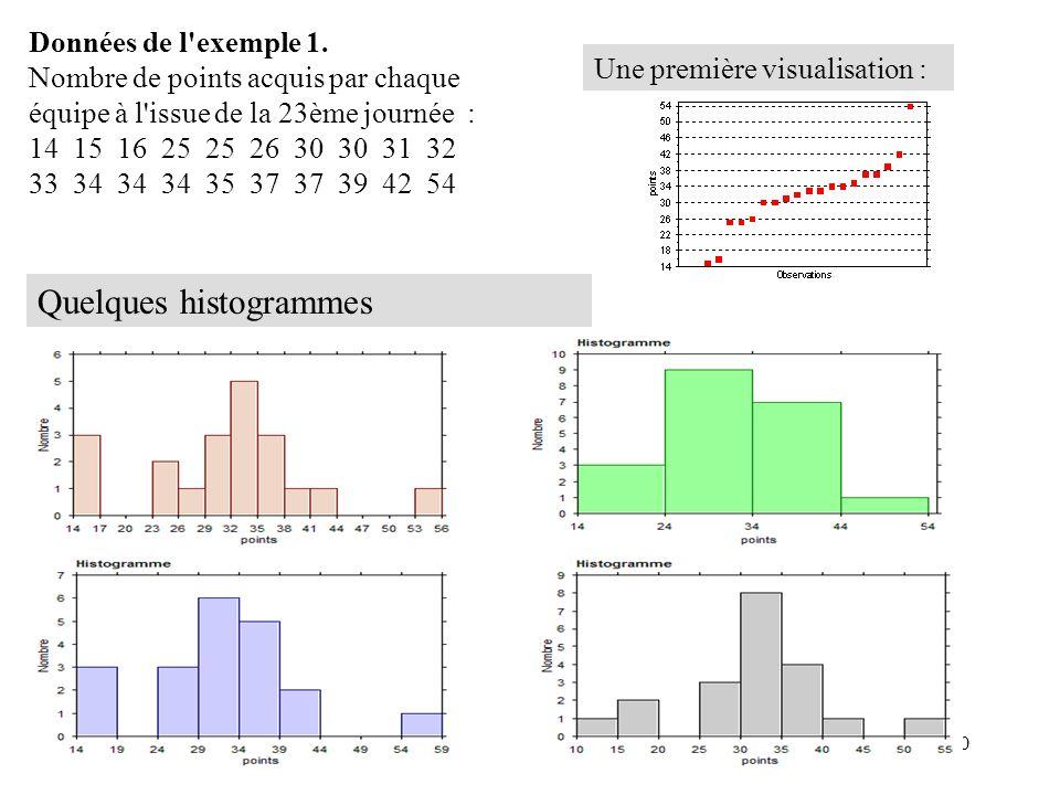 19 Cours : notion d'effectifs, de fréquences ; diagrammes en 4ème L'exemple 1 de la diapositive précédente pose la question de l'intérêt d'un histogra