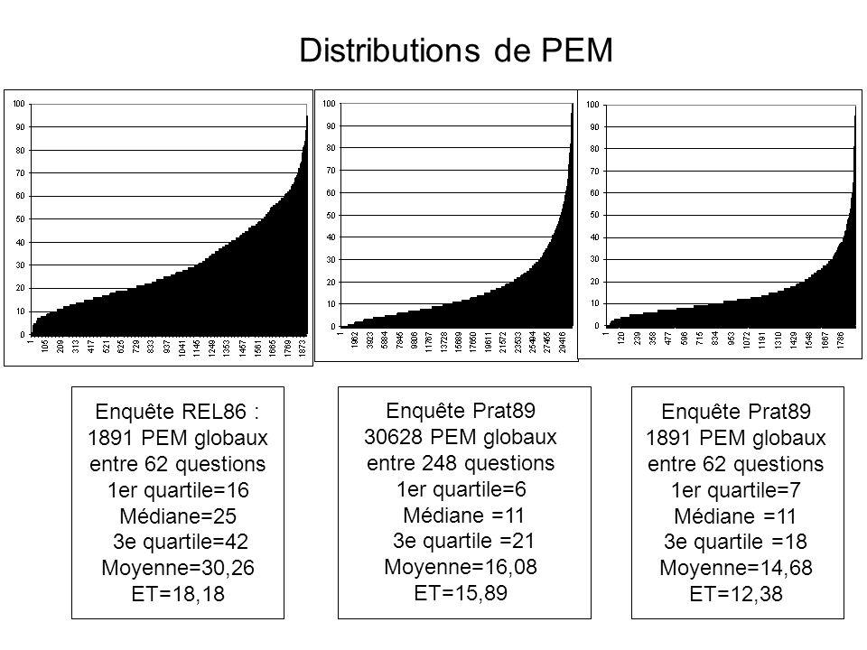 Enquête Prat89 1891 PEM globaux entre 62 questions 1er quartile=7 Médiane =11 3e quartile =18 Moyenne=14,68 ET=12,38 Enquête Prat89 30628 PEM globaux