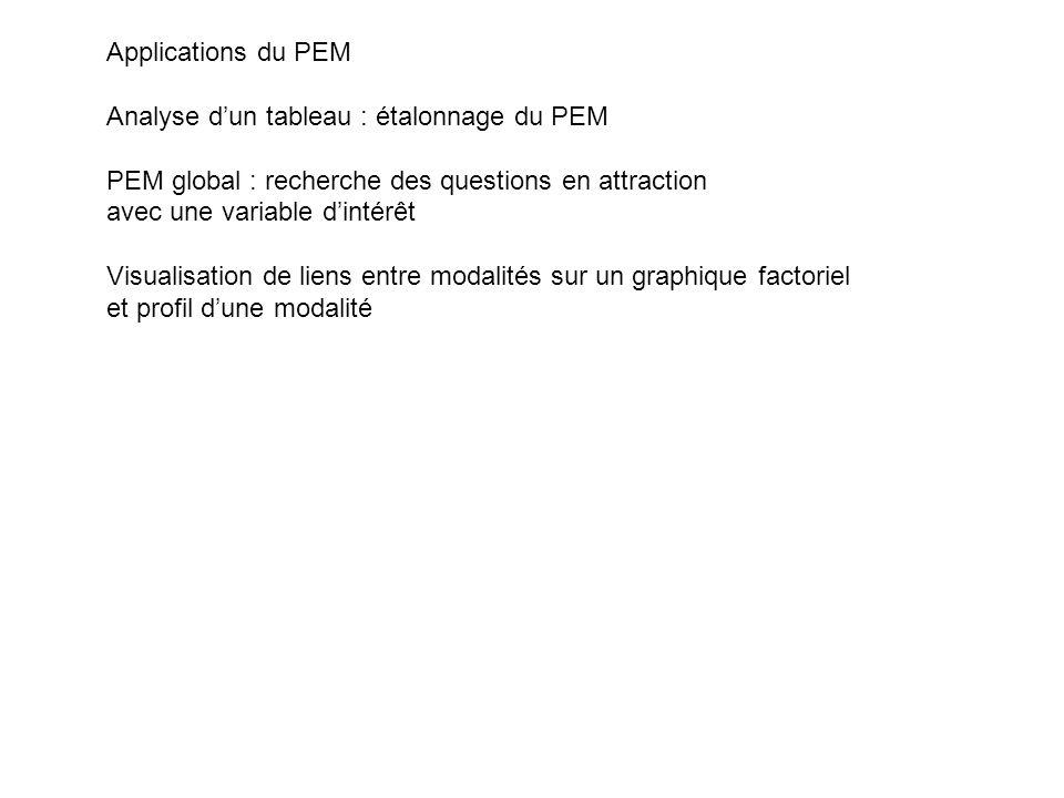 Applications du PEM Analyse dun tableau : étalonnage du PEM PEM global : recherche des questions en attraction avec une variable dintérêt Visualisatio