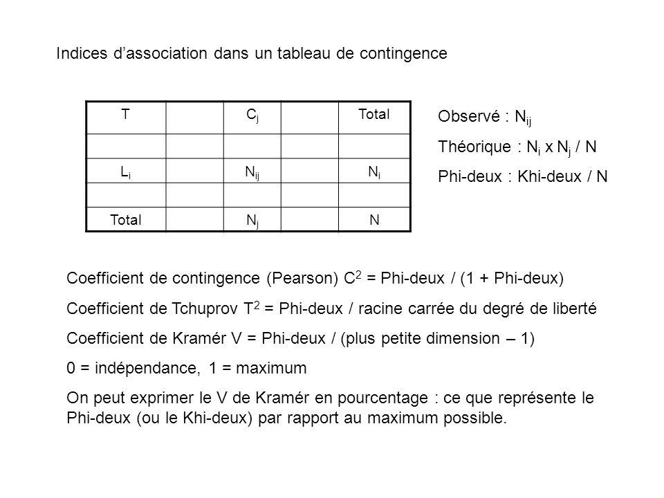 Indices dassociation dans un tableau de contingence TCjCj Total LiLi N ij NiNi TotalNjNj N Observé : N ij Théorique : N i x N j / N Phi-deux : Khi-deu