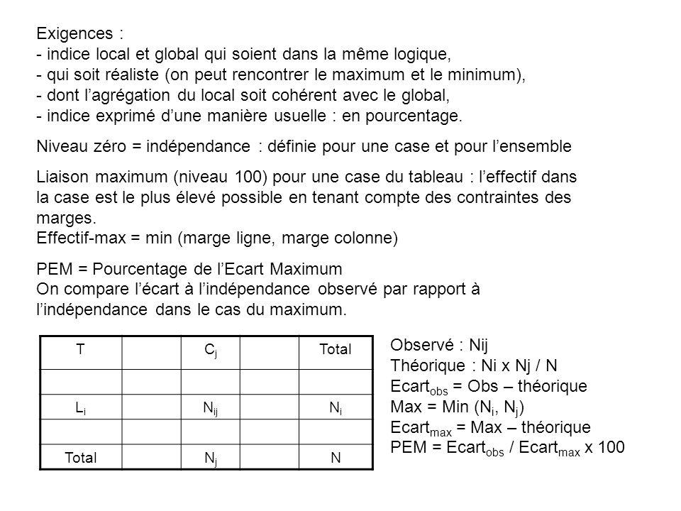 Exigences : - indice local et global qui soient dans la même logique, - qui soit réaliste (on peut rencontrer le maximum et le minimum), - dont lagrég