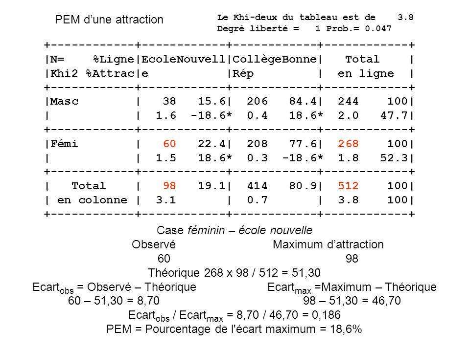 Applications du PEM Analyse dun tableau : étalonnage du PEM PEM global : recherche des questions en attraction avec une variable dintérêt Visualisation de liens entre modalités sur un graphique factoriel et profil dune modalité