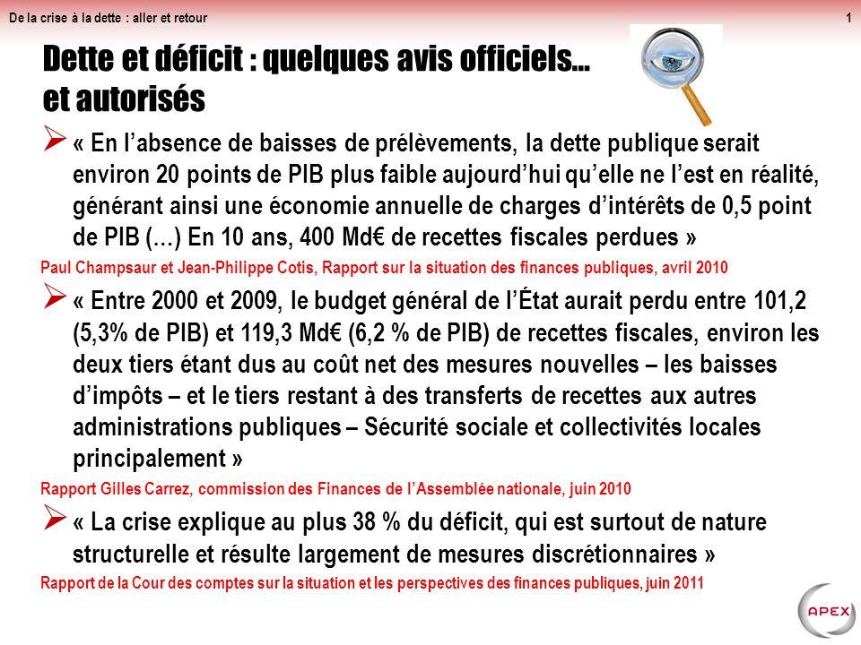 « En labsence de baisses de prélèvements, la dette publique serait environ 20 points de PIB plus faible aujourdhui quelle ne lest en réalité, générant ainsi une économie annuelle de charges dintérêts de 0,5 point de PIB (…) En 10 ans, 400 Md de recettes fiscales perdues » Paul Champsaur et Jean-Philippe Cotis, Rapport sur la situation des finances publiques, avril 2010 « Entre 2000 et 2009, le budget général de lÉtat aurait perdu entre 101,2 (5,3% de PIB) et 119,3 Md (6,2 % de PIB) de recettes fiscales, environ les deux tiers étant dus au coût net des mesures nouvelles – les baisses dimpôts – et le tiers restant à des transferts de recettes aux autres administrations publiques – Sécurité sociale et collectivités locales principalement » Rapport Gilles Carrez, commission des Finances de lAssemblée nationale, juin 2010 « La crise explique au plus 38 % du déficit, qui est surtout de nature structurelle et résulte largement de mesures discrétionnaires » Rapport de la Cour des comptes sur la situation et les perspectives des finances publiques, juin 2011 De la crise à la dette : aller et retour1 Dette et déficit : quelques avis officiels… et autorisés