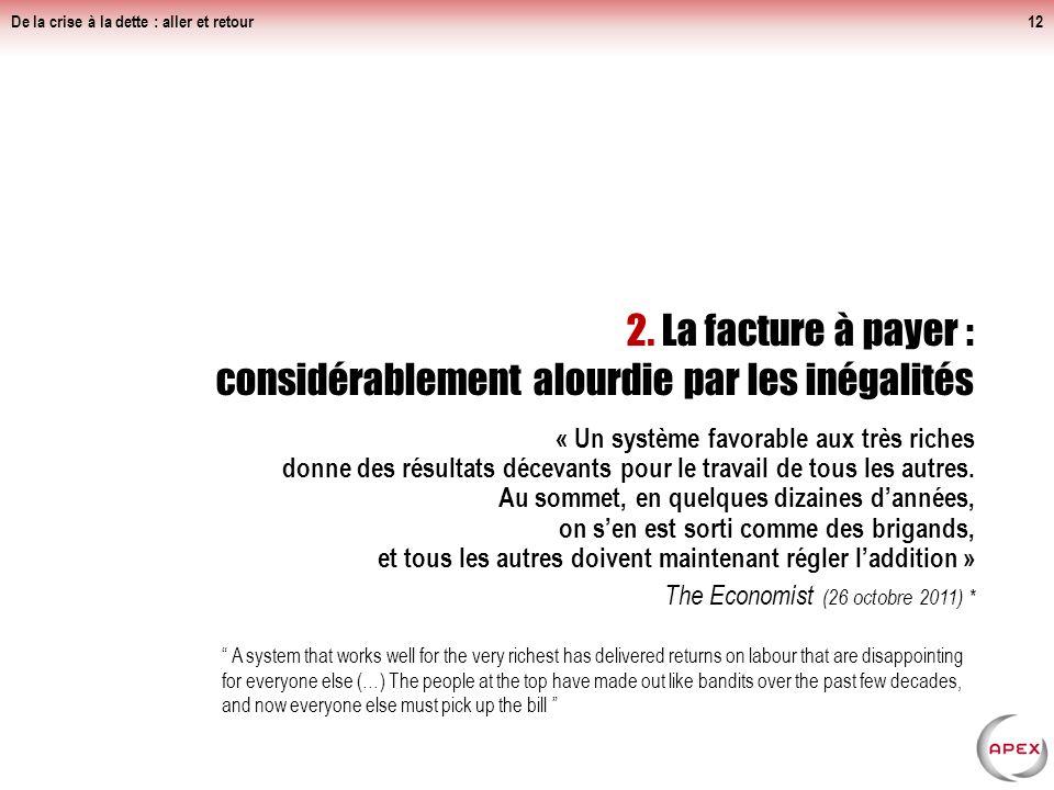 Mécanismes damplification de la dette Recours de lEtat aux marchés financiers (interdiction de faire appel aux Banques centrales depuis 1973 en France