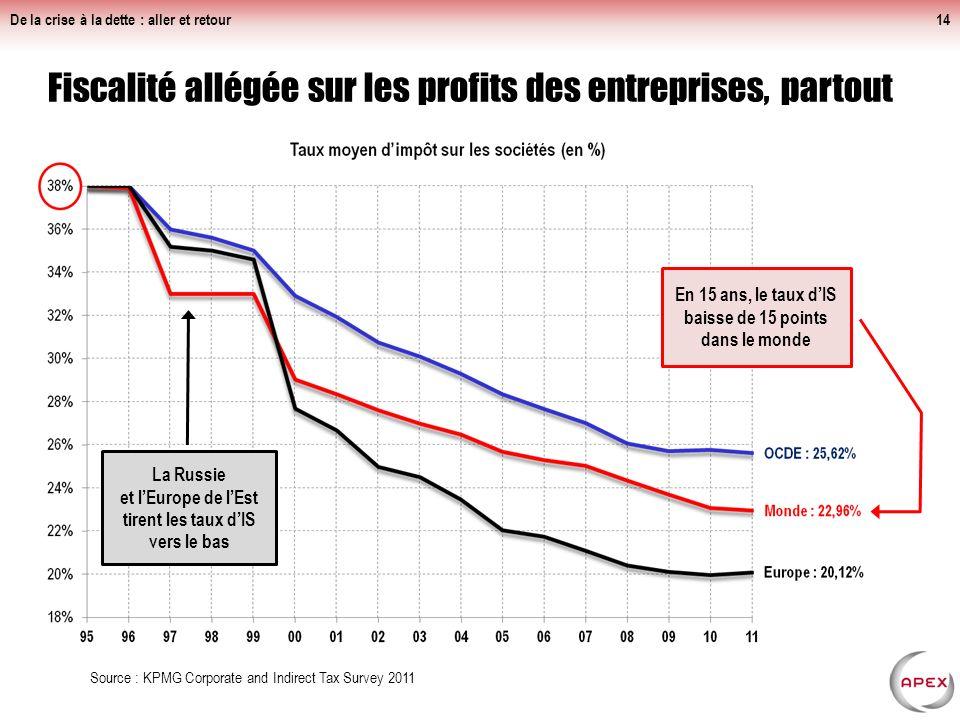 De la crise à la dette : aller et retour13 Baisse des recettes accentuée depuis les années 2000 sans augmentation notable des dépenses de lÉtat (en %