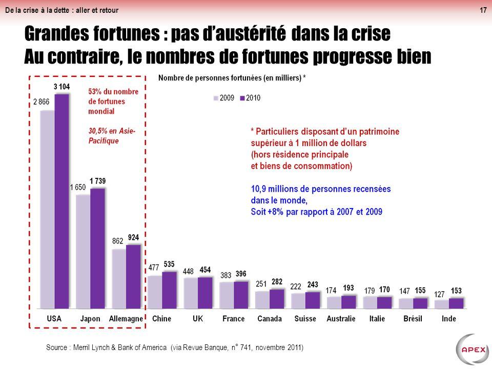 France : mieux vaut être riche et capitaliste (ou rentier) que pauvre et salarié (ou chômeur) De la crise à la dette : aller et retour16 Source : étud