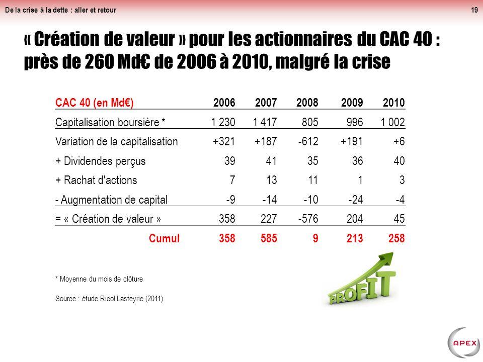 Inégalité fiscale en France : impôt fortement dégressif pour les plus riches De la crise à la dette : aller et retour18 Source : Fondation Copernic :