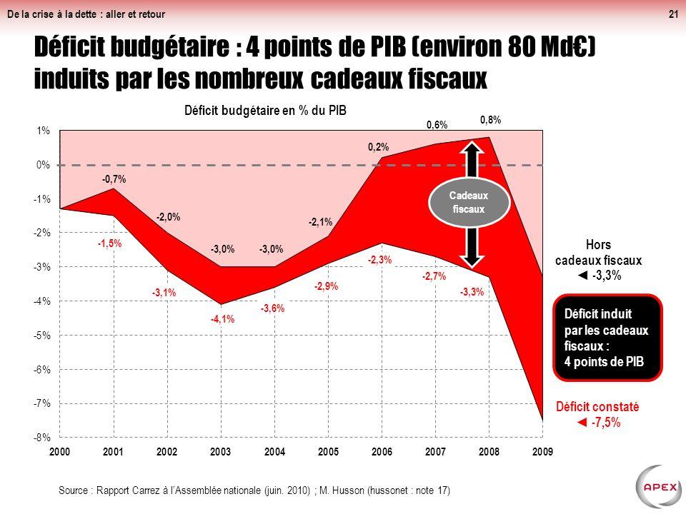 Niches fiscales (recensées et déclassées) : environ 145 Md, soit 95% du déficit annuel de lEtat De la crise à la dette : aller et retour20 Source : Al