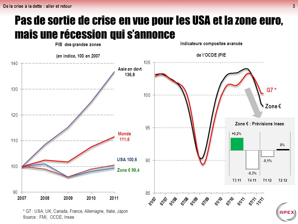De la crise à la dette : aller et retour3 Pas de sortie de crise en vue pour les USA et la zone euro, mais une récession qui sannonce * G7 : USA, UK, Canada, France, Allemagne, Italie, Japon Source : FMI, OCDE, Insee