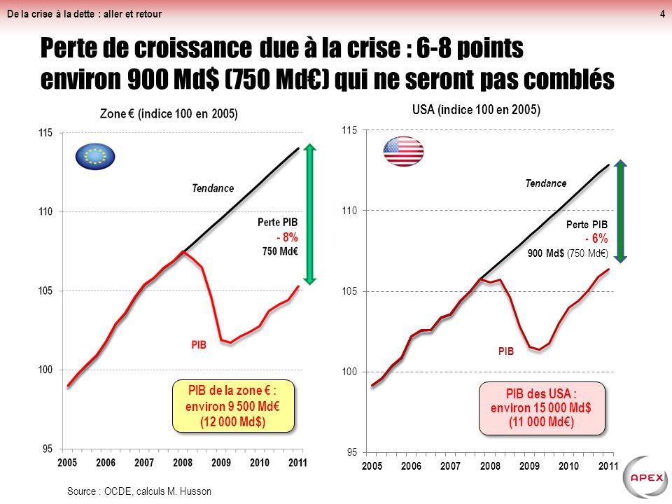 Perte de croissance due à la crise : 6-8 points environ 900 Md$ (750 Md) qui ne seront pas comblés De la crise à la dette : aller et retour4 Source : OCDE, calculs M.