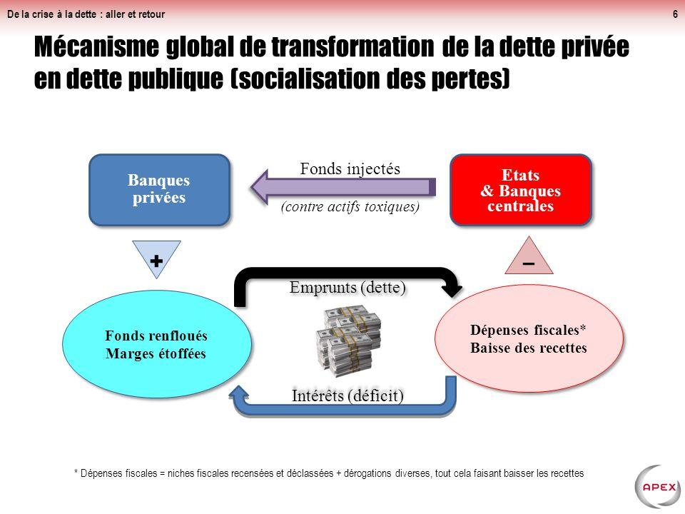 Mécanisme global de transformation de la dette privée en dette publique (socialisation des pertes) De la crise à la dette : aller et retour6 Banques privées Emprunts (dette) Etats & Banques centrales Etats & Banques centrales Fonds injectés (contre actifs toxiques) Intérêts (déficit) Dépenses fiscales* Baisse des recettes – Fonds renfloués Marges étoffées + * Dépenses fiscales = niches fiscales recensées et déclassées + dérogations diverses, tout cela faisant baisser les recettes
