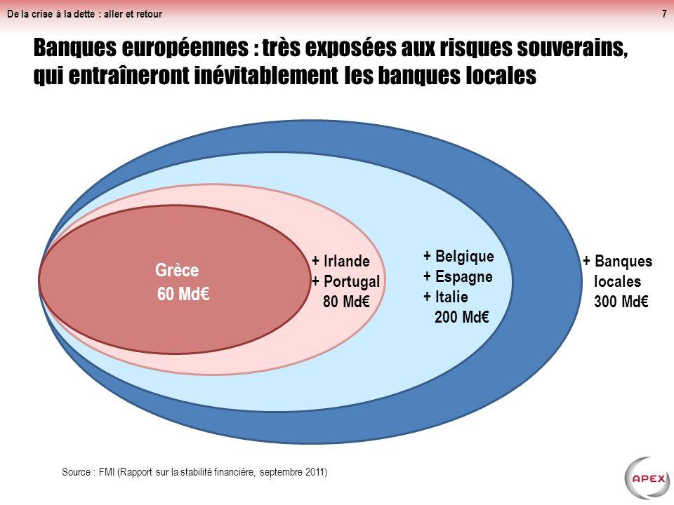Banques européennes : très exposées aux risques souverains, qui entraîneront inévitablement les banques locales De la crise à la dette : aller et retour7 Grèce 60 Md Source : FMI (Rapport sur la stabilité financière, septembre 2011) + Irlande + Portugal 80 Md + Belgique + Espagne + Italie 200 Md + Banques locales 300 Md