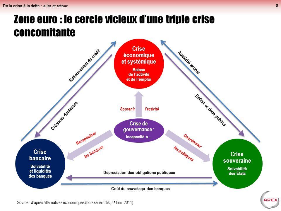 Banques européennes : très exposées aux risques souverains, qui entraîneront inévitablement les banques locales De la crise à la dette : aller et reto