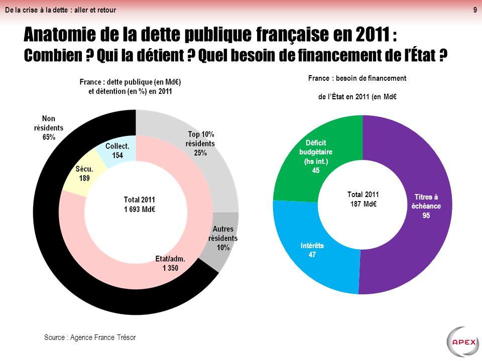 De la crise à la dette : aller et retour9 Anatomie de la dette publique française en 2011 : Combien .