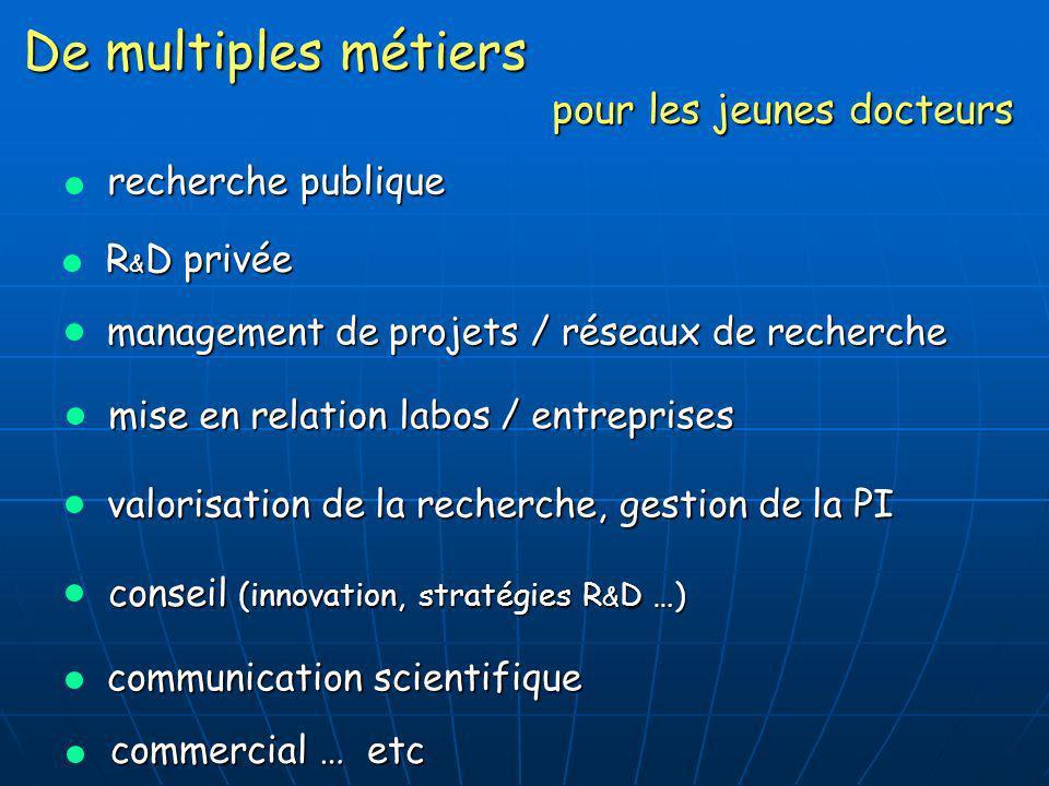 commercial … etc De multiples métiers recherche publique R & D privée management de projets / réseaux de recherche valorisation de la recherche, gesti