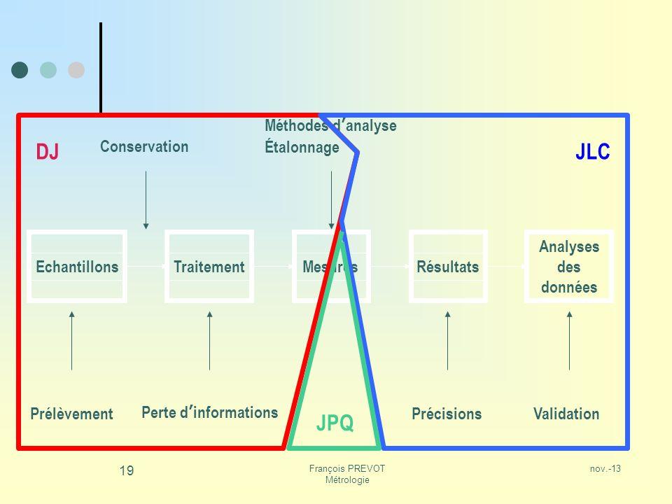 nov.-13François PREVOT Métrologie 19 EchantillonsTraitementRésultats Analyses des données Prélèvement Conservation Méthodes danalyse Étalonnage Mesure