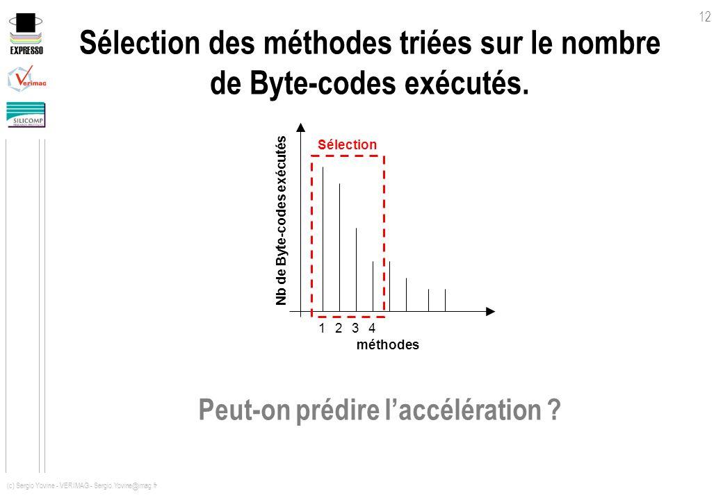 EXPRESSO 12 (c) Sergio Yovine - VERIMAG - Sergio.Yovine@imag.fr Sélection des méthodes triées sur le nombre de Byte-codes exécutés. Nb de Byte-codes e