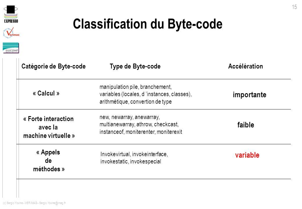 EXPRESSO 15 (c) Sergio Yovine - VERIMAG - Sergio.Yovine@imag.fr manipulation pile, branchement, variables (locales, d instances, classes), arithmétiqu