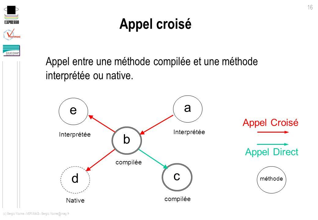 EXPRESSO 16 (c) Sergio Yovine - VERIMAG - Sergio.Yovine@imag.fr Appel croisé Appel entre une méthode compilée et une méthode interprétée ou native. a